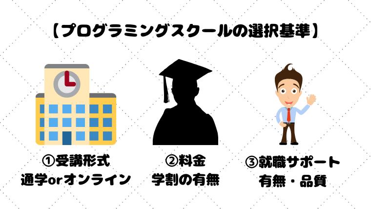 プログラミングスクールの選択基準