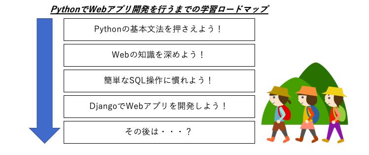Pythonでwebアプリ開発を行うまでの学習ロードマップ