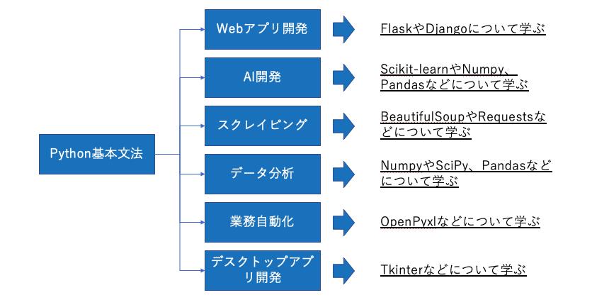 Python学習ロードマップ