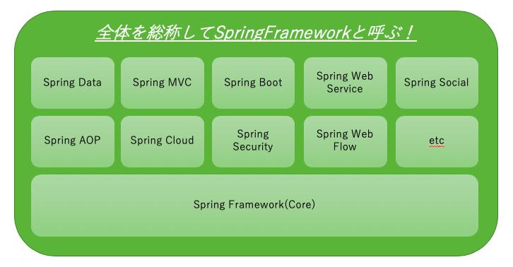 SpringFrameworkの全体像