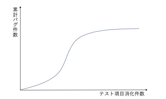 バグ管理図