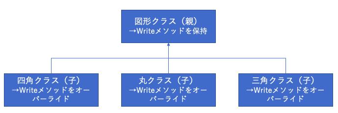 多態性/ポリモーフィズム