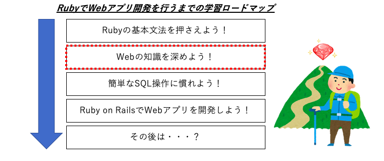 RubyでWebアプリ開発