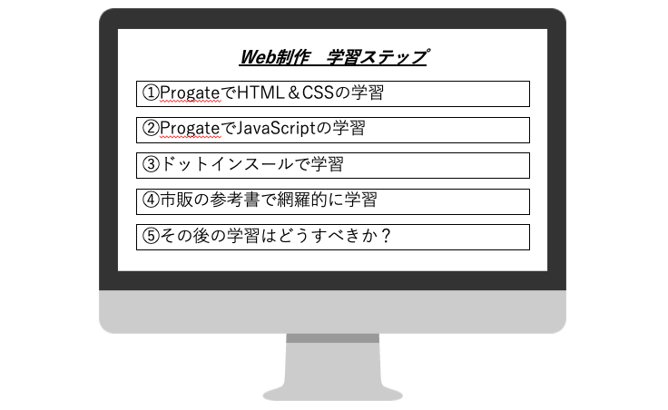 Web制作学習ロードマップ