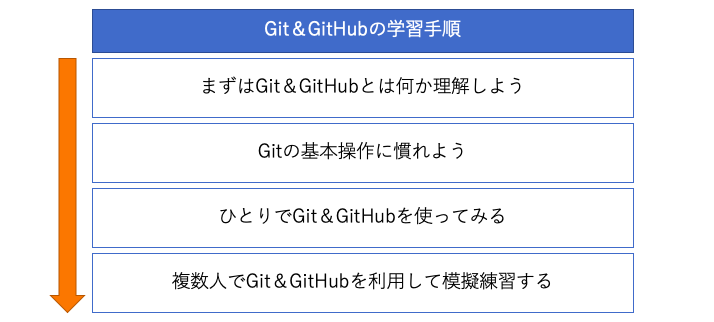 Git学習手順