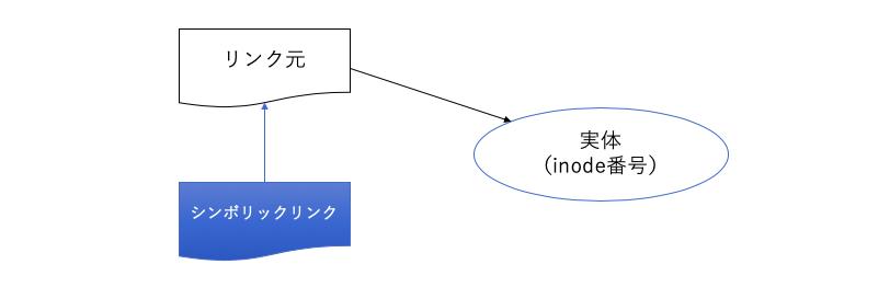 シンボリックリンクの仕組み