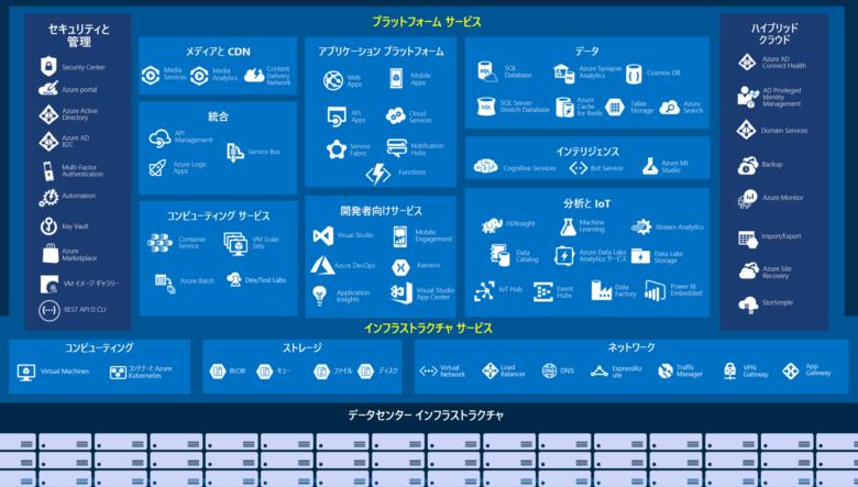 Azureの代表的なサービス
