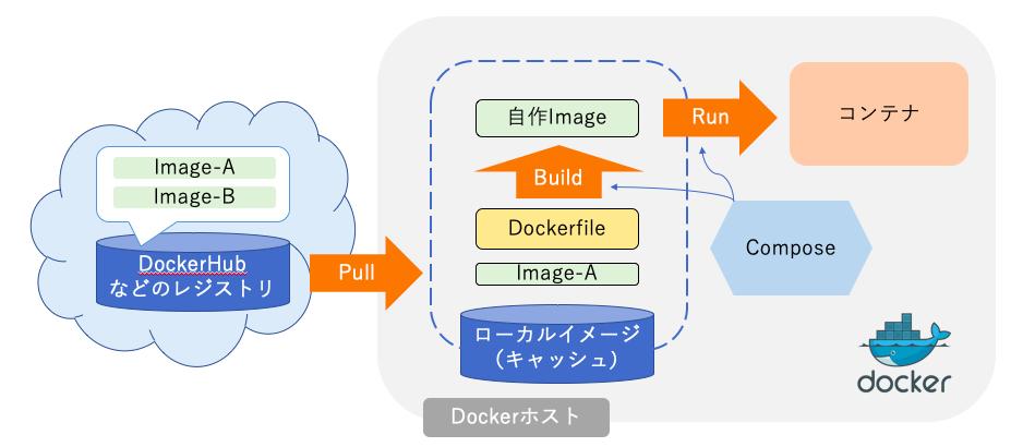 Dockerの全体像